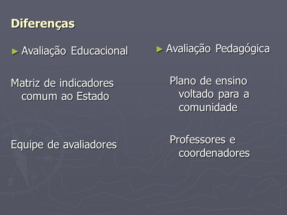 Diferenças Avaliação Educacional Avaliação Educacional Matriz de indicadores comum ao Estado Equipe de avaliadores Avaliação Pedagógica Avaliação Pedagógica Plano de ensino voltado para a comunidade Professores e coordenadores