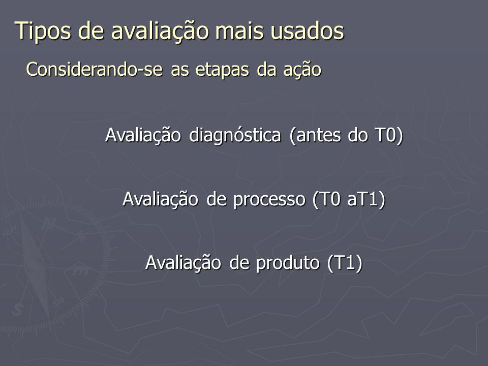 Tipos de avaliação mais usados Avaliação diagnóstica (antes do T0) Avaliação de processo (T0 aT1) Avaliação de produto (T1) Considerando-se as etapas da ação