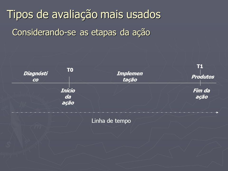 Tipos de avaliação mais usados Considerando-se as etapas da ação T0 Início da ação Fim da ação T1 Diagnósti co Implemen tação Produtos Linha de tempo