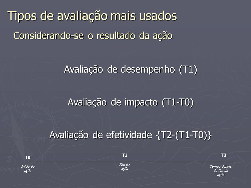 Tipos de Indicadores De provisão de recursos e financiamento.