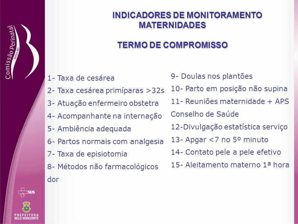 INDICADORES DE MONITORAMENTO MATERNIDADES TERMO DE COMPROMISSO 1- Taxa de cesárea 2- Taxa cesárea primíparas >32s 3- Atuação enfermeiro obstetra 4- Ac