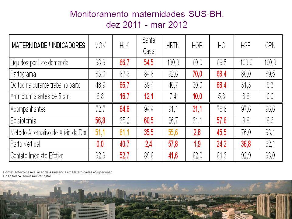 Fonte: Roteiro de Avaliação da Assistência em Maternidades – Supervisão Hospitalar – Comissão Perinatal Monitoramento maternidades SUS-BH. dez 2011 -