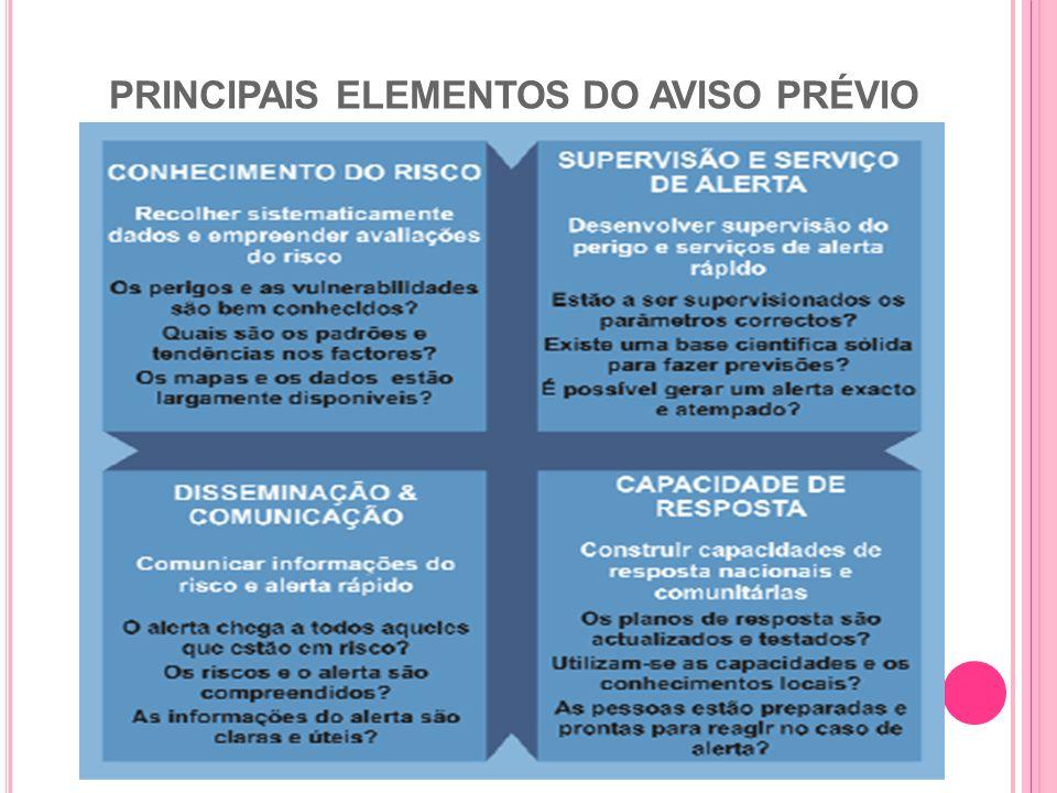 PRINCIPAIS ELEMENTOS DO AVISO PRÉVIO
