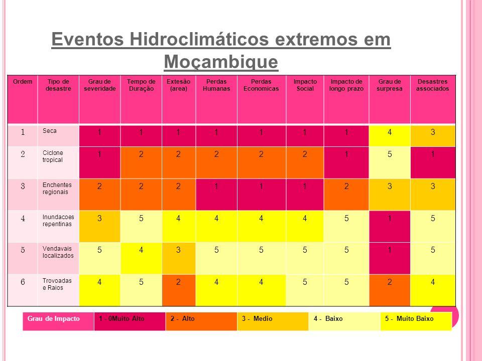Eventos Hidroclimáticos extremos em Moçambique OrdemTipo de desastre Grau de severidade Tempo de Duração Extesão (area) Perdas Humanas Perdas Economic