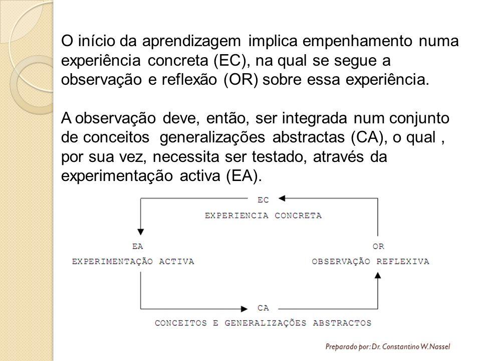 Preparado por: Dr. Constantino W. Nassel O início da aprendizagem implica empenhamento numa experiência concreta (EC), na qual se segue a observação e