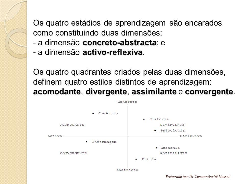 Preparado por: Dr. Constantino W. Nassel Os quatro estádios de aprendizagem são encarados como constituindo duas dimensões: concreto-abstracta - a dim