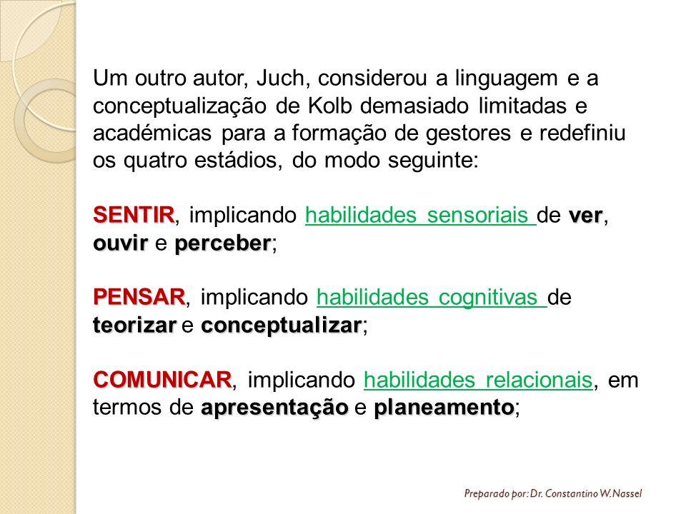 Preparado por: Dr. Constantino W. Nassel Um outro autor, Juch, considerou a linguagem e a conceptualização de Kolb demasiado limitadas e académicas pa