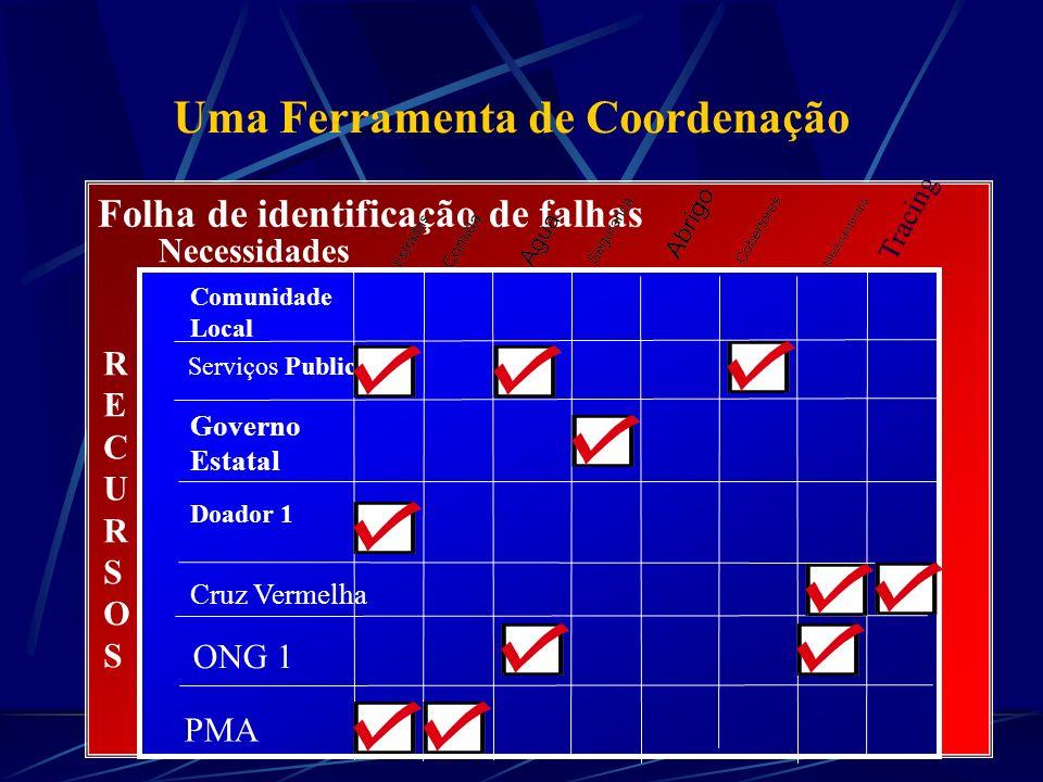 Folha de identificação de falhas Comunidade Local Serviços Public Governo Estatal Doador 1 Necessidades Cruz Vermelha PMA ONG 1 RECURSOSRECURSOS Traci