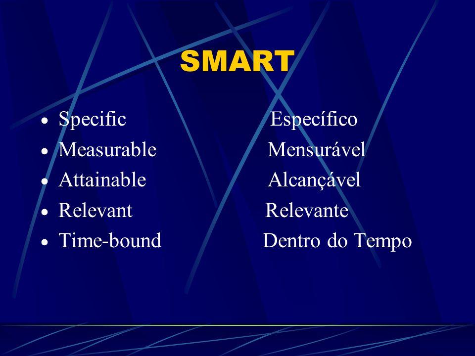 SMART Specific Específico Measurable Mensurável Attainable Alcançável Relevant Relevante Time-bound Dentro do Tempo