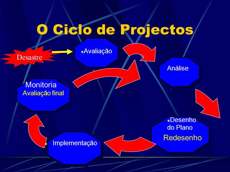 O Ciclo de Projectos Desastre Avaliação Análise Desenho do Plano Implementação Monitoria Redesenho Avaliação final