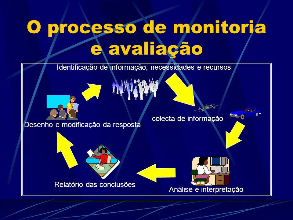 O processo de monitoria e avaliação Relatório das conclusões Análise e interpretação Desenho e modificação da resposta colecta de informação Identific