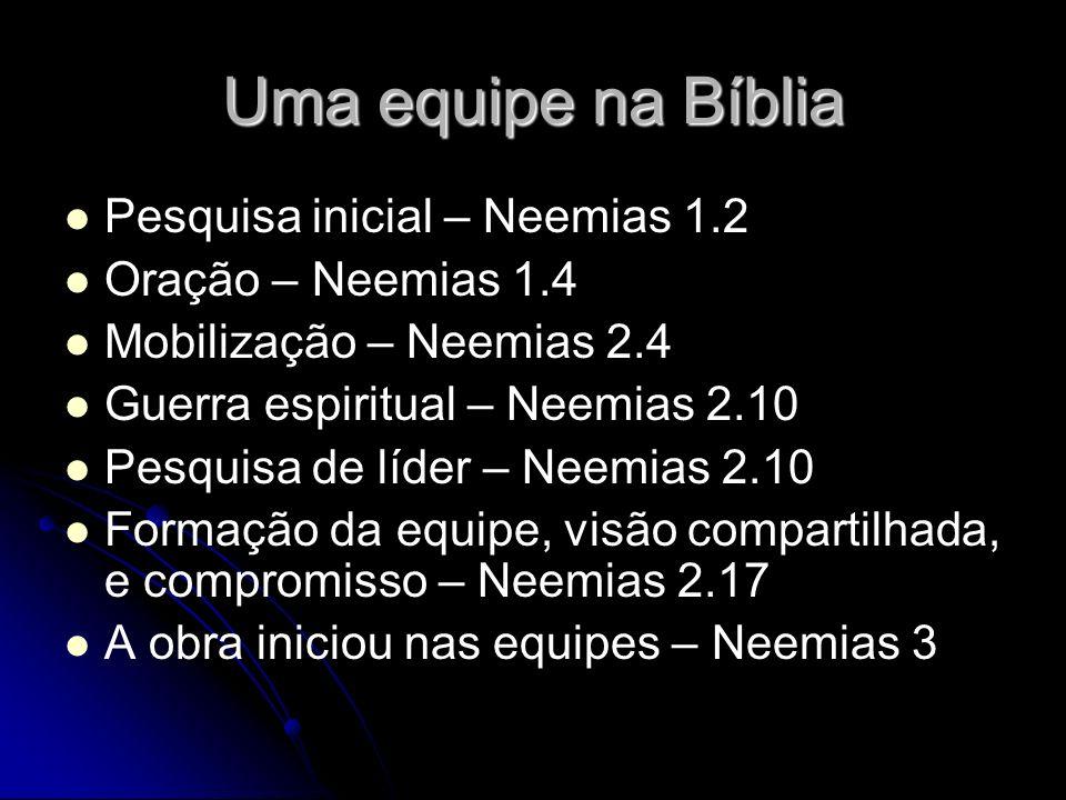 Uma equipe na Bíblia Pesquisa inicial – Neemias 1.2 Oração – Neemias 1.4 Mobilização – Neemias 2.4 Guerra espiritual – Neemias 2.10 Pesquisa de líder – Neemias 2.10 Formação da equipe, visão compartilhada, e compromisso – Neemias 2.17 A obra iniciou nas equipes – Neemias 3