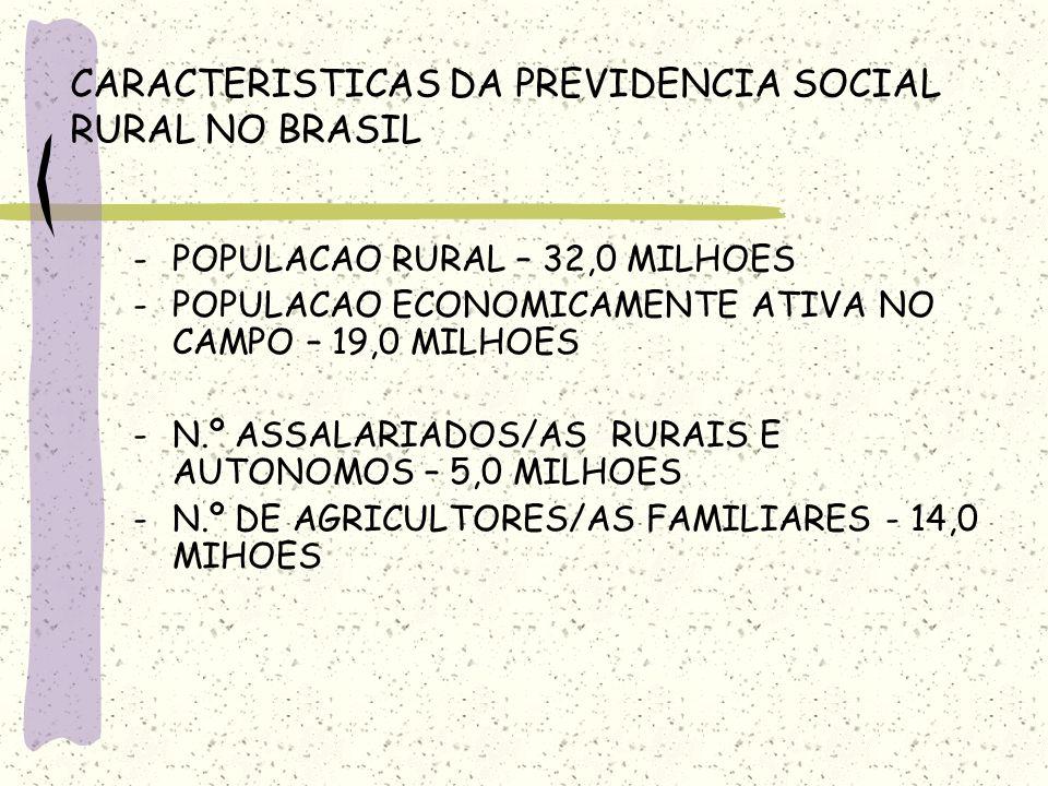 CARACTERISTICAS DA PREVIDENCIA SOCIAL RURAL NO BRASIL -POPULACAO RURAL – 32,0 MILHOES -POPULACAO ECONOMICAMENTE ATIVA NO CAMPO – 19,0 MILHOES -N.º ASS