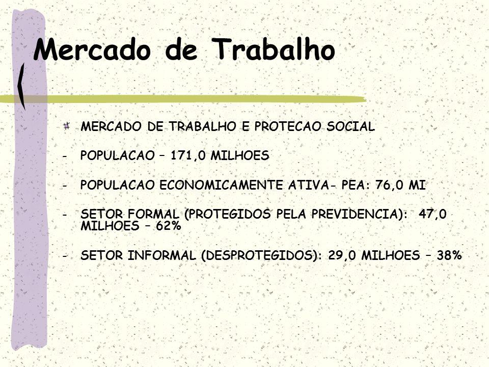 Mercado de Trabalho MERCADO DE TRABALHO E PROTECAO SOCIAL -POPULACAO – 171,0 MILHOES -POPULACAO ECONOMICAMENTE ATIVA- PEA: 76,0 MI -SETOR FORMAL (PROT