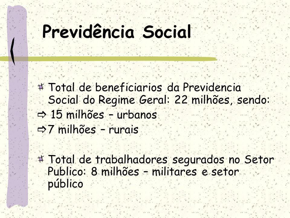 Previdência Social Total de beneficiarios da Previdencia Social do Regime Geral: 22 milhões, sendo: 15 milhões – urbanos 7 milhões – rurais Total de t