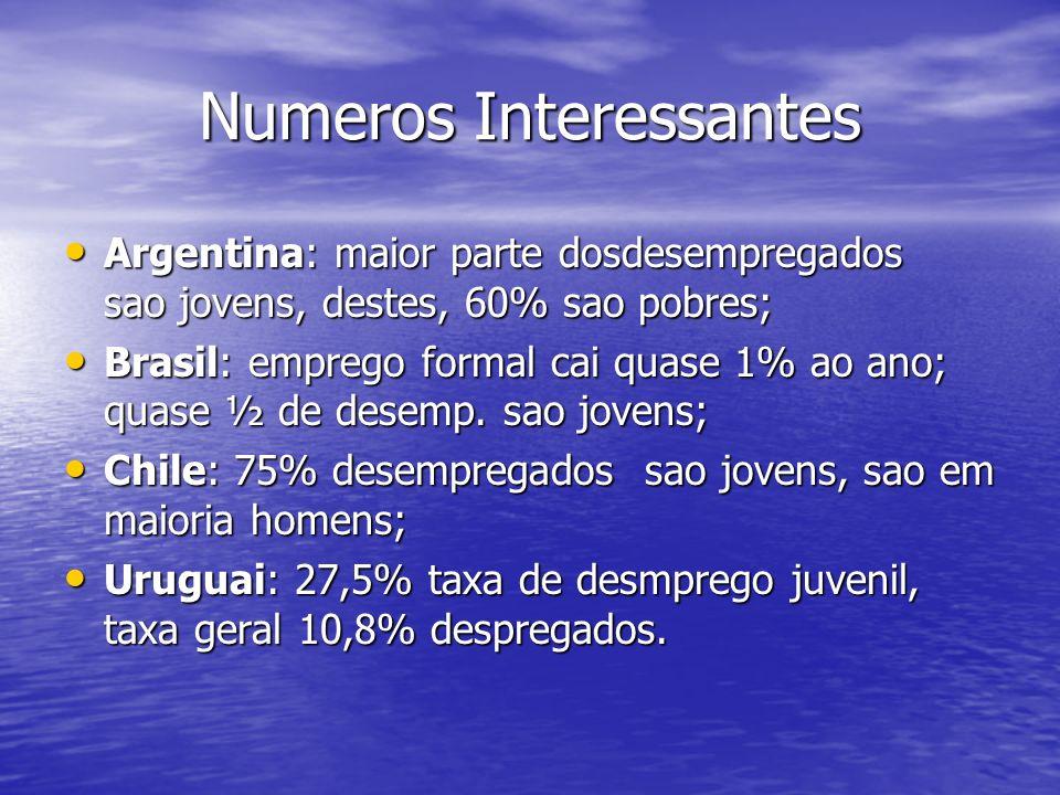 Numeros Interessantes Argentina: maior parte dosdesempregados sao jovens, destes, 60% sao pobres; Argentina: maior parte dosdesempregados sao jovens, destes, 60% sao pobres; Brasil: emprego formal cai quase 1% ao ano; quase ½ de desemp.