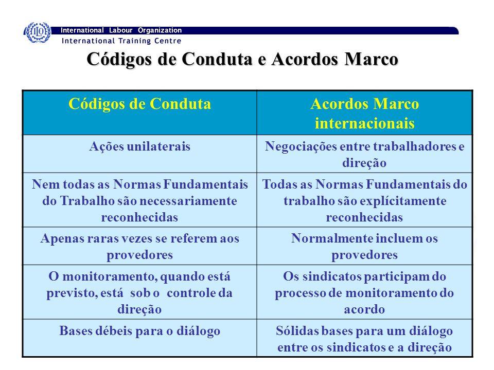 14 Códigos de Conduta e Acordos Marco Códigos de CondutaAcordos Marco internacionais Ações unilateraisNegociações entre trabalhadores e direção Nem to