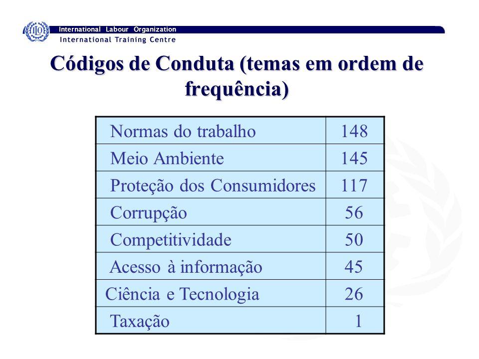 Códigos de Conduta (temas em ordem de frequência) Normas do trabalho 148 Meio Ambiente 145 Proteção dos Consumidores 117 Corrupção 56 Competitividade