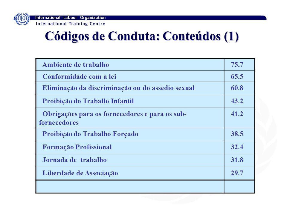 Códigos de Conduta: Conteúdos (1) Ambiente de trabalho 75.7 Conformidade com a lei 65.5 Eliminação da discriminação ou do assédio sexual 60.8 Proibiçã