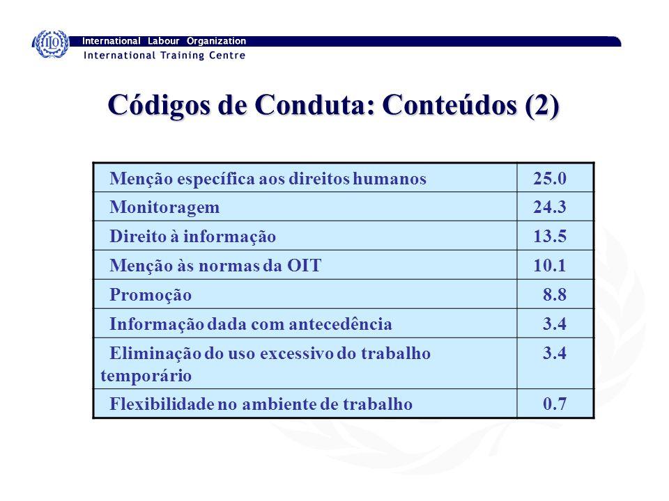 Códigos de Conduta: Conteúdos (2) Menção específica aos direitos humanos 25.0 Monitoragem 24.3 Direito à informação 13.5 Menção às normas da OIT 10.1
