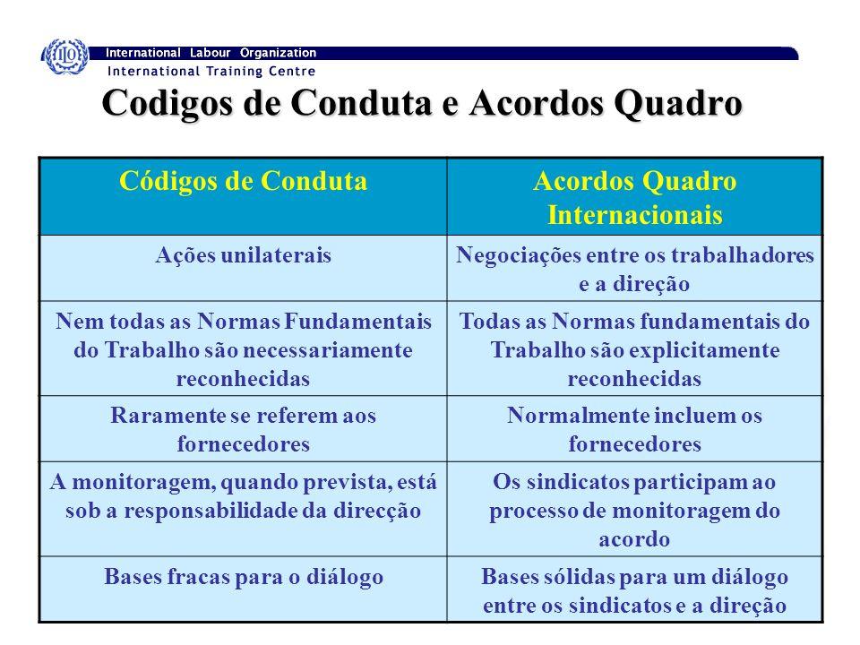 Codigos de Conduta e Acordos Quadro Códigos de CondutaAcordos Quadro Internacionais Ações unilateraisNegociações entre os trabalhadores e a direção Ne