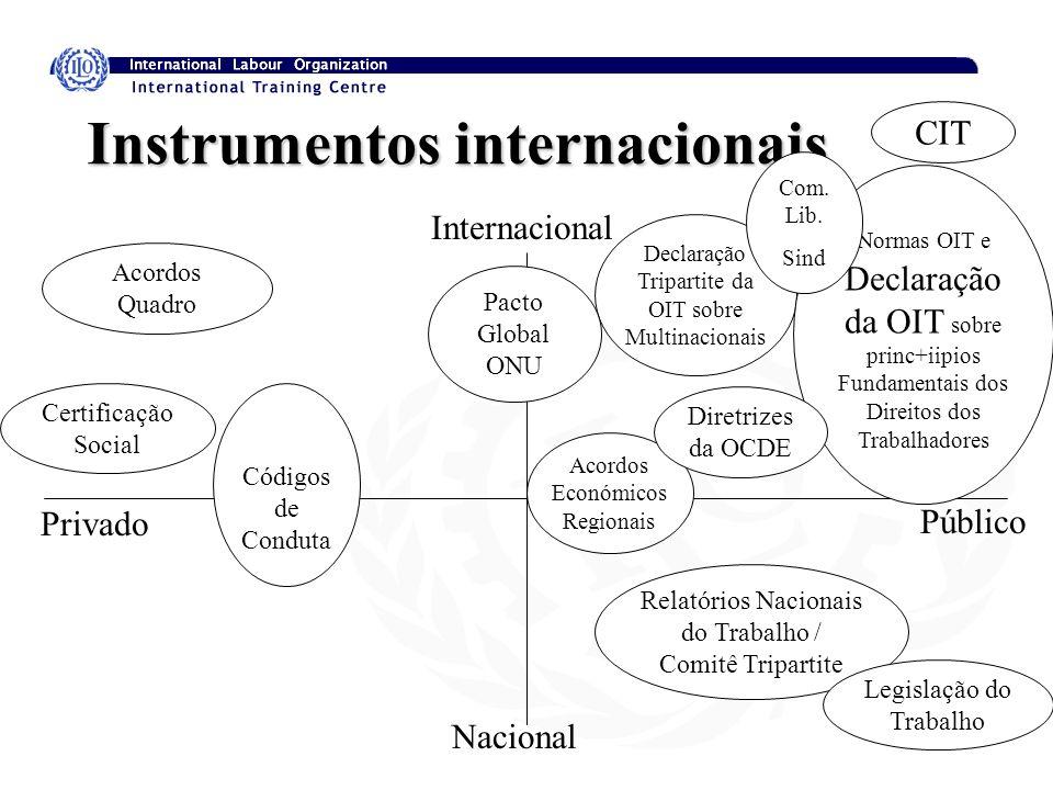 Acordos Económicos Regionais Relatórios Nacionais do Trabalho / Comitê Tripartite Declaração Tripartite da OIT sobre Multinacionais Instrumentos inter