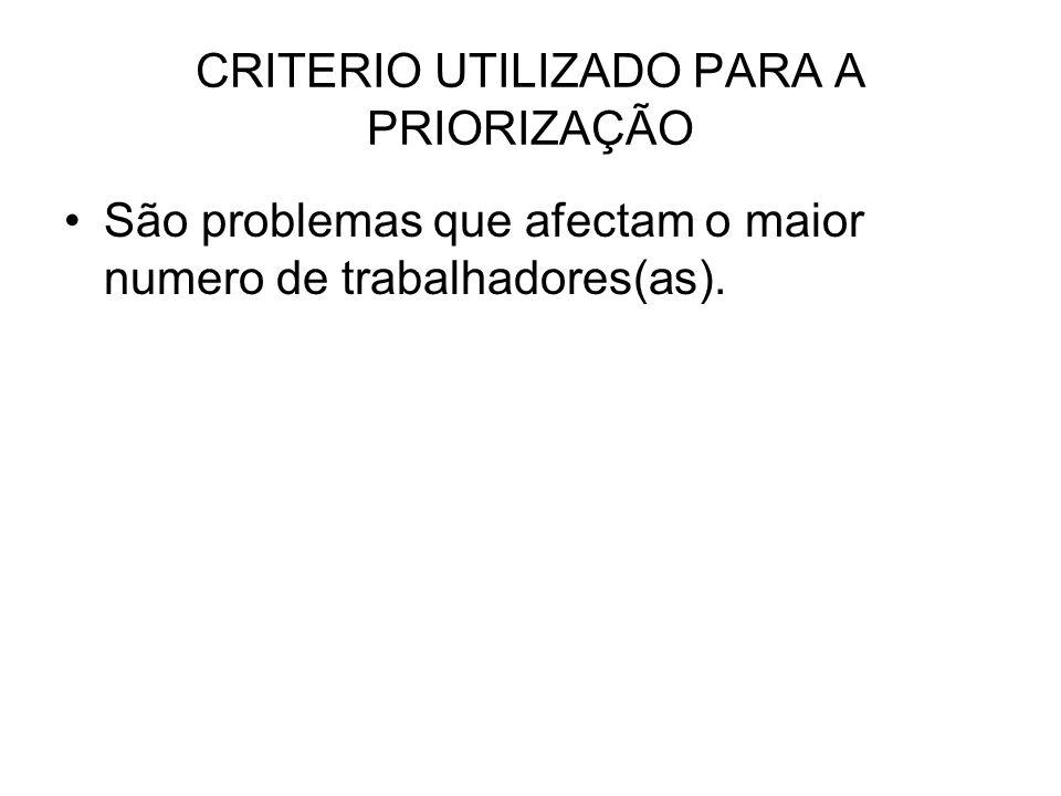 CRITERIO UTILIZADO PARA A PRIORIZAÇÃO São problemas que afectam o maior numero de trabalhadores(as).