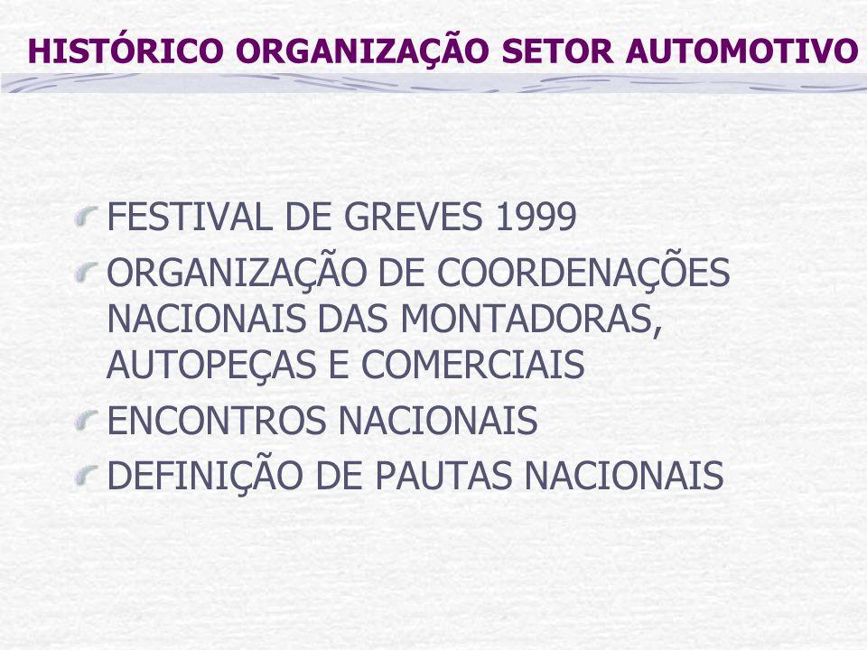 HISTÓRICO ORGANIZAÇÃO SETOR AUTOMOTIVO FESTIVAL DE GREVES 1999 ORGANIZAÇÃO DE COORDENAÇÕES NACIONAIS DAS MONTADORAS, AUTOPEÇAS E COMERCIAIS ENCONTROS