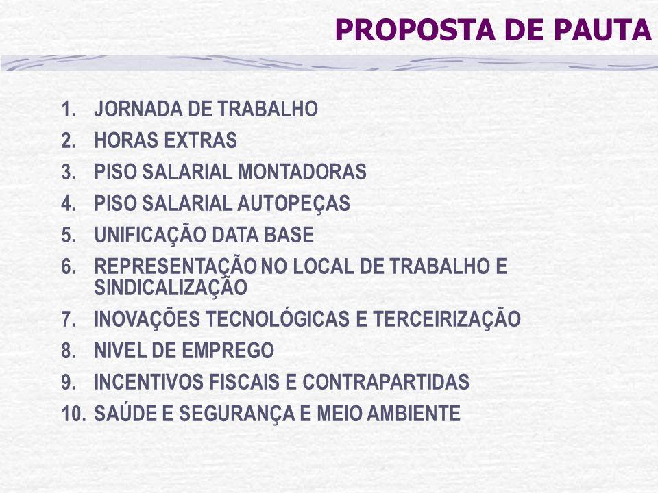 PROPOSTA DE PAUTA 1.JORNADA DE TRABALHO 2.HORAS EXTRAS 3.PISO SALARIAL MONTADORAS 4.PISO SALARIAL AUTOPEÇAS 5.UNIFICAÇÃO DATA BASE 6.REPRESENTAÇÃO NO
