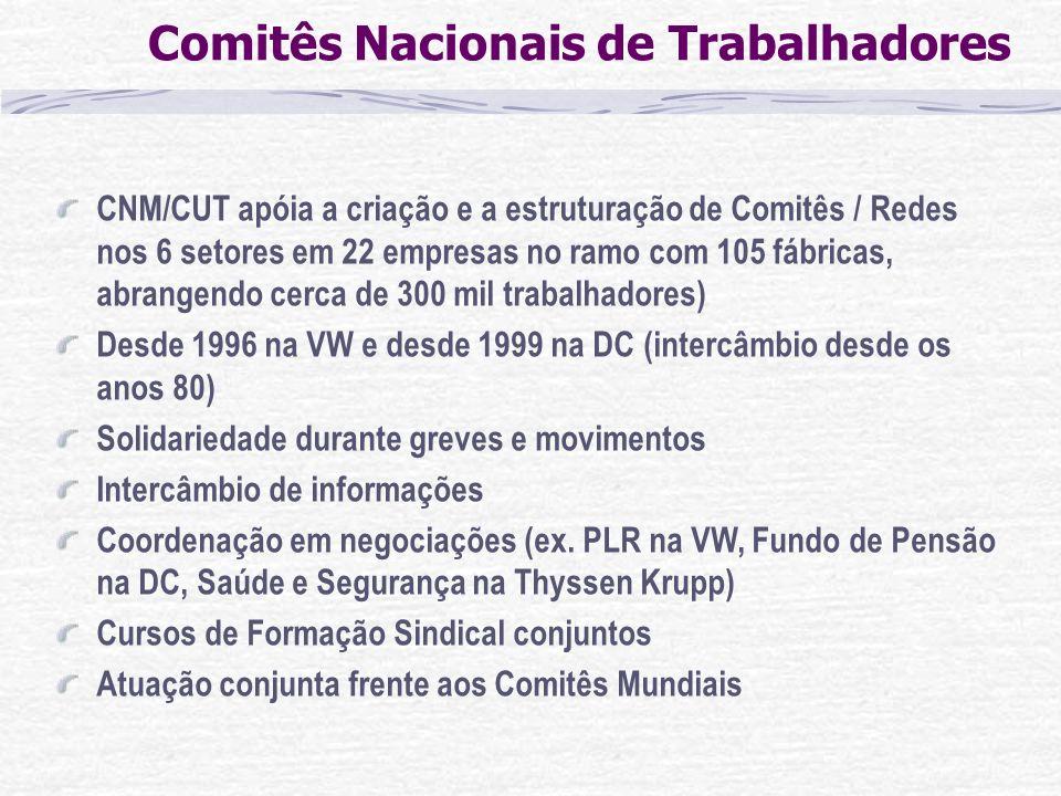 CNM/CUT apóia a criação e a estruturação de Comitês / Redes nos 6 setores em 22 empresas no ramo com 105 fábricas, abrangendo cerca de 300 mil trabalh