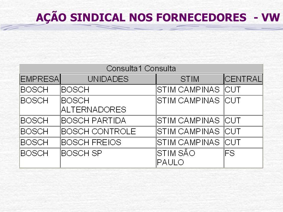 AÇÃO SINDICAL NOS FORNECEDORES - VW