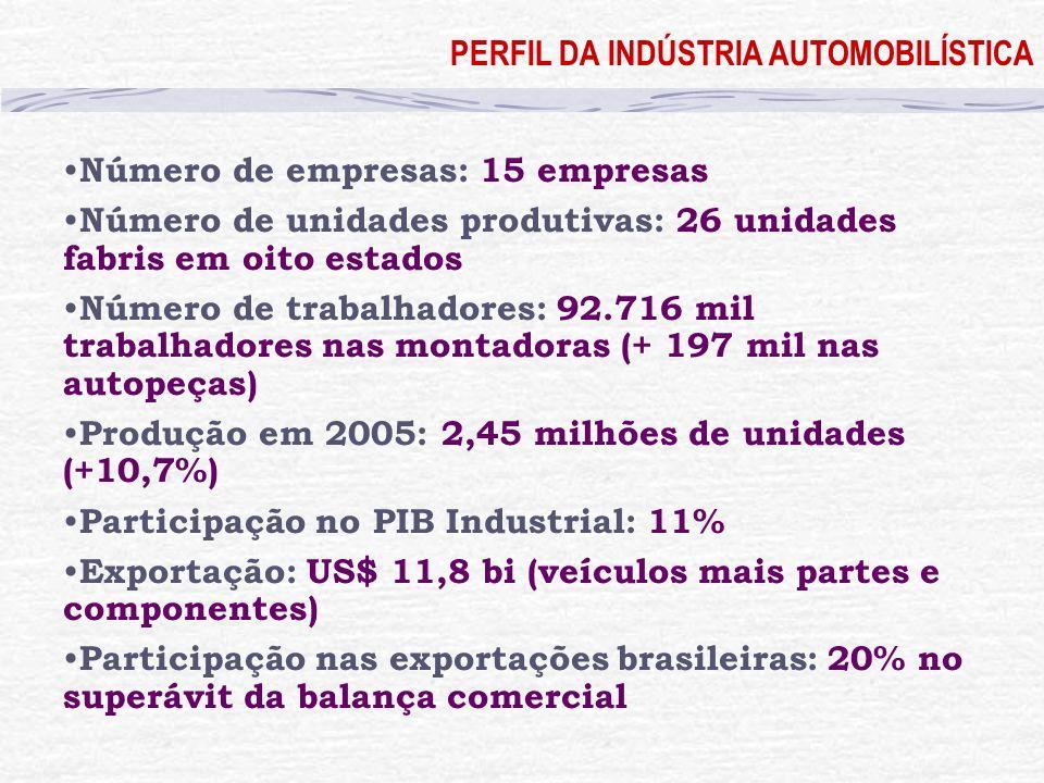 PERFIL DA INDÚSTRIA AUTOMOBILÍSTICA Número de empresas: 15 empresas Número de unidades produtivas: 26 unidades fabris em oito estados Número de trabal