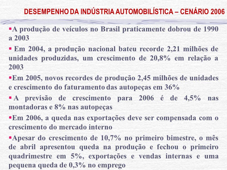 DESEMPENHO DA INDÚSTRIA AUTOMOBILÍSTICA – CENÁRIO 2006 A produção de veículos no Brasil praticamente dobrou de 1990 a 2003 Em 2004, a produção naciona