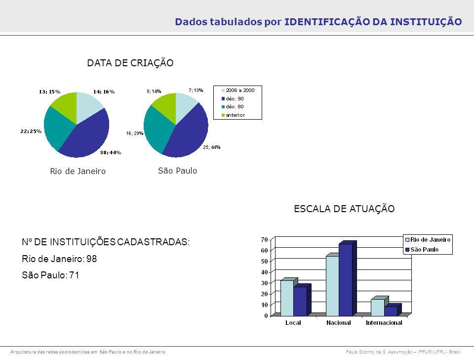Arquitetura das redes sociotecnicas em São Paulo e no Rio de Janeiro. Paula Sobrino de S. Assumpção – IPPUR/UFRJ - Brasil Dados tabulados por IDENTIFI