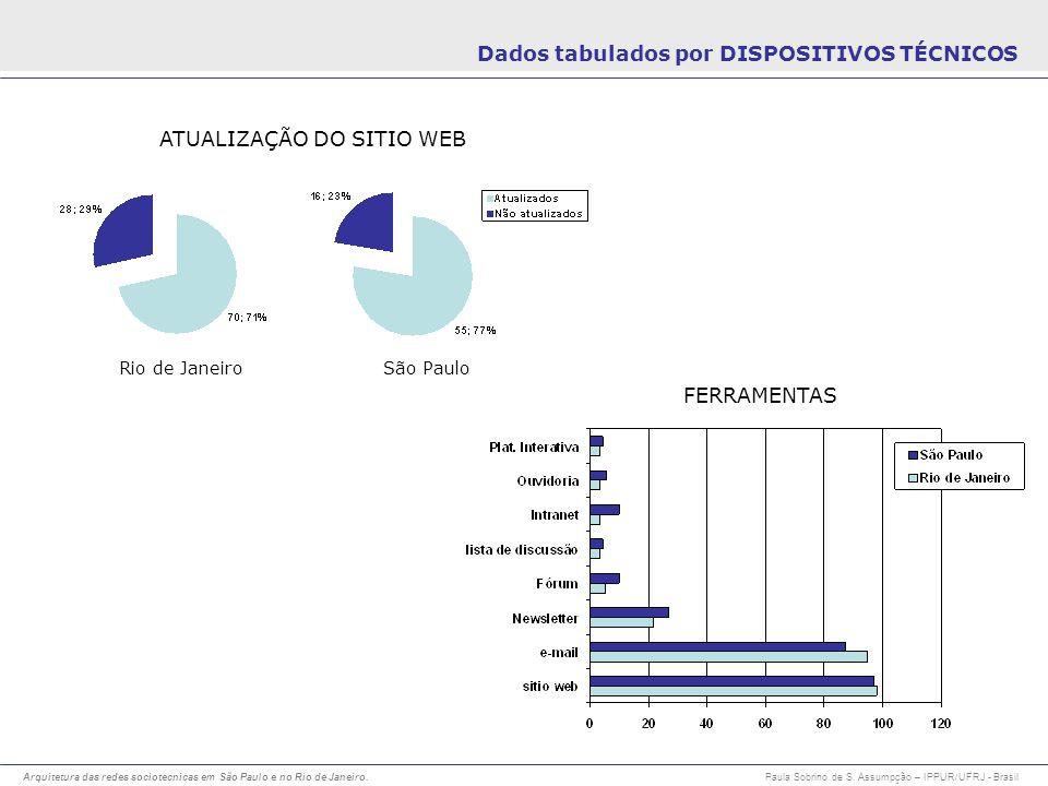 Arquitetura das redes sociotecnicas em São Paulo e no Rio de Janeiro. Paula Sobrino de S. Assumpção – IPPUR/UFRJ - Brasil Dados tabulados por DISPOSIT