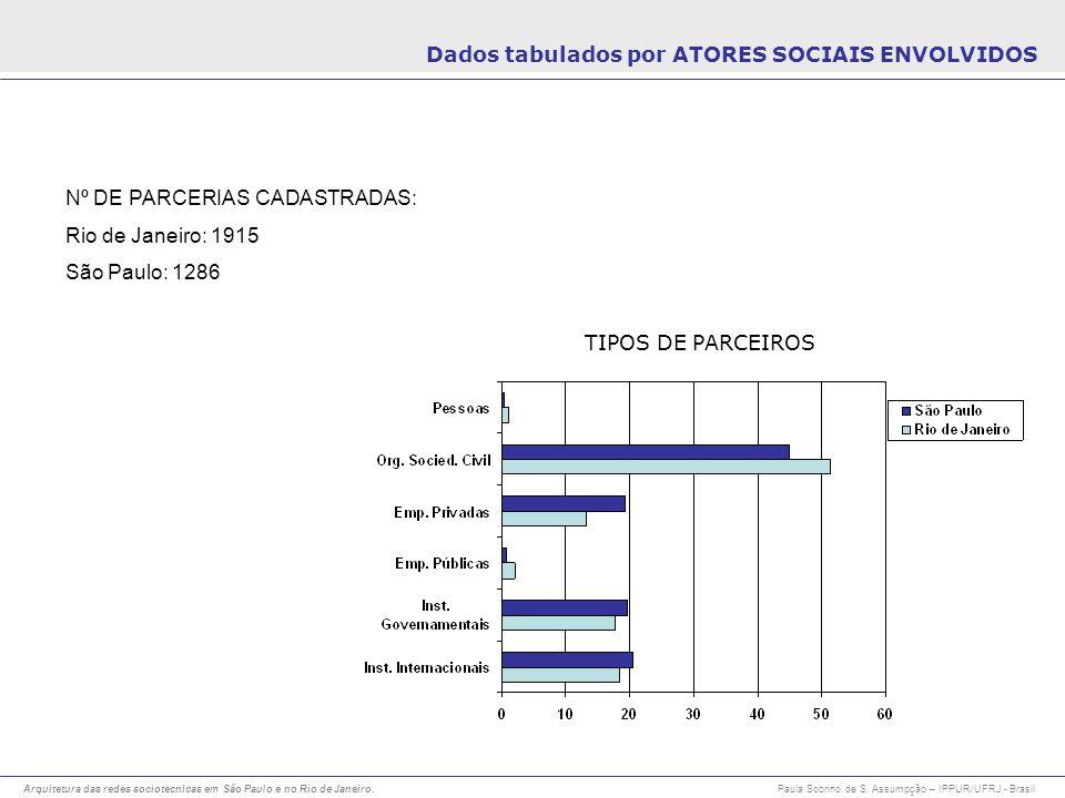 Arquitetura das redes sociotecnicas em São Paulo e no Rio de Janeiro. Paula Sobrino de S. Assumpção – IPPUR/UFRJ - Brasil Dados tabulados por ATORES S