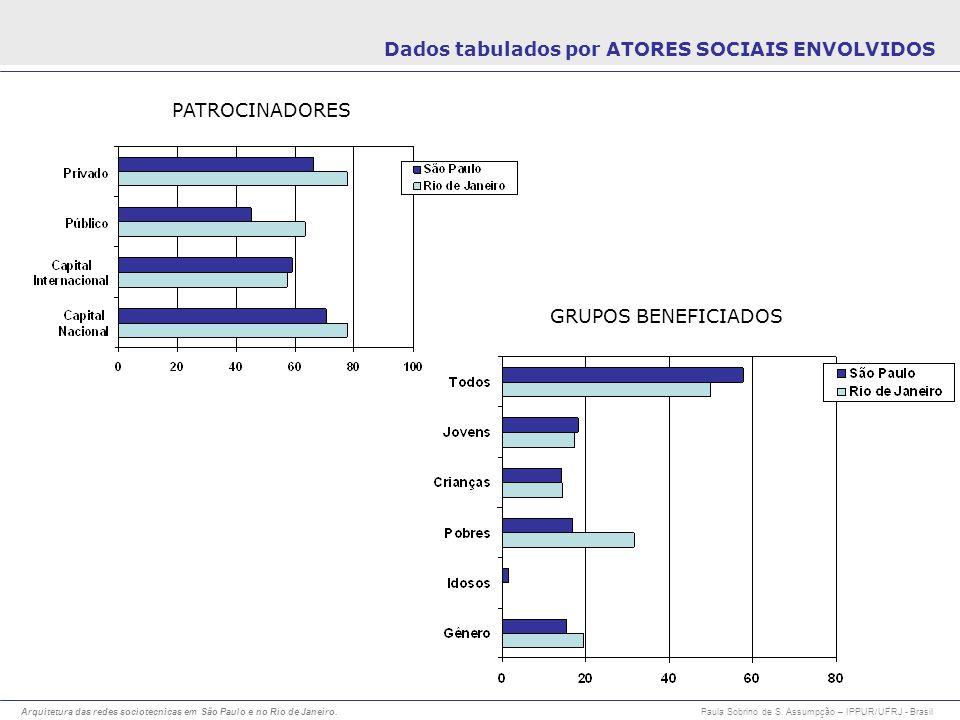 Arquitetura das redes sociotecnicas em São Paulo e no Rio de Janeiro. Paula Sobrino de S. Assumpção – IPPUR/UFRJ - Brasil PATROCINADORES GRUPOS BENEFI