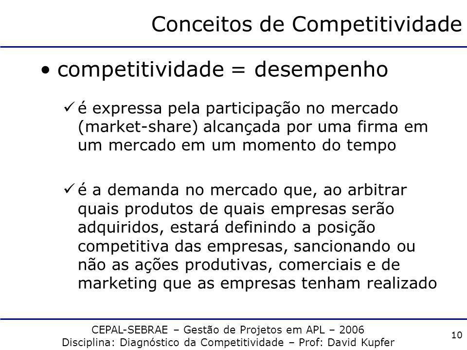 CEPAL-SEBRAE – Gestão de Projetos em APL – 2006 Disciplina: Diagnóstico da Competitividade – Prof: David Kupfer 9 Famílias de Conceitos Em relação ao