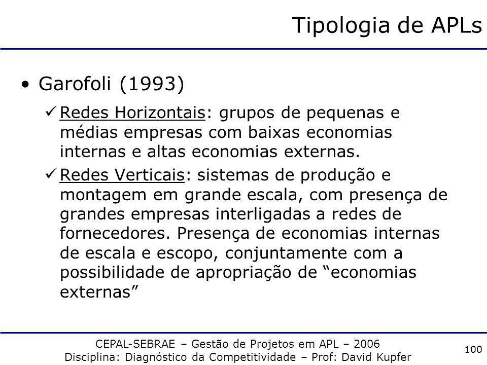 CEPAL-SEBRAE – Gestão de Projetos em APL – 2006 Disciplina: Diagnóstico da Competitividade – Prof: David Kupfer 99 Tipologia de APLs Paché (1991) Exte