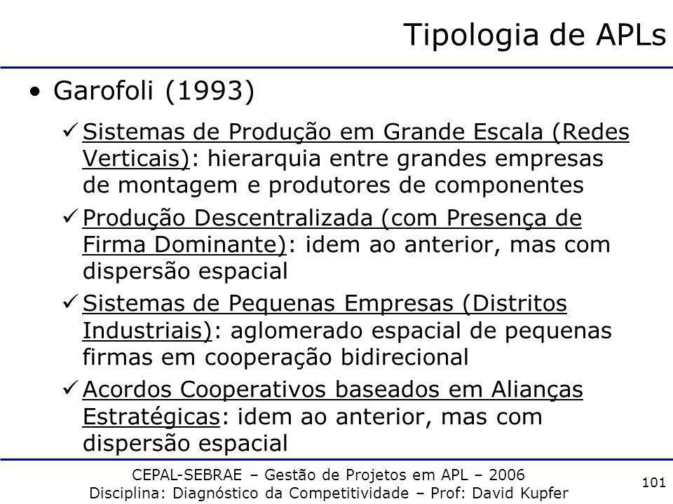 CEPAL-SEBRAE – Gestão de Projetos em APL – 2006 Disciplina: Diagnóstico da Competitividade – Prof: David Kupfer 100 Tipologia de APLs Garofoli (1993)