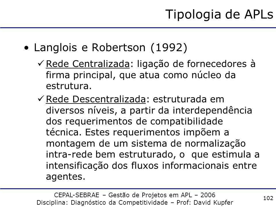 CEPAL-SEBRAE – Gestão de Projetos em APL – 2006 Disciplina: Diagnóstico da Competitividade – Prof: David Kupfer 101 Tipologia de APLs Garofoli (1993)