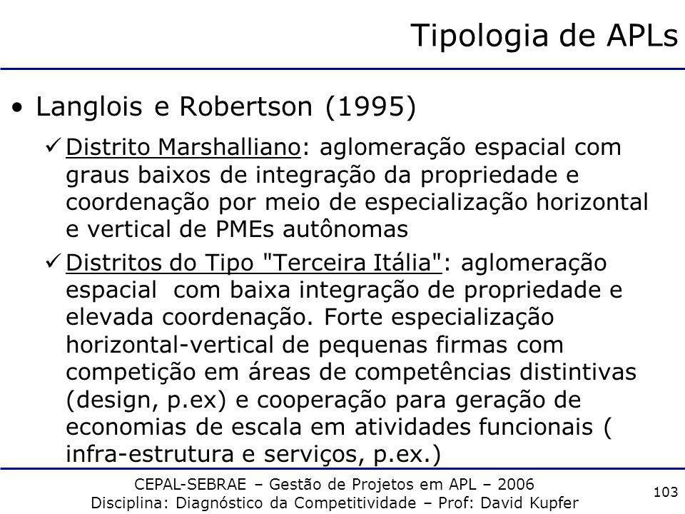 CEPAL-SEBRAE – Gestão de Projetos em APL – 2006 Disciplina: Diagnóstico da Competitividade – Prof: David Kupfer 102 Tipologia de APLs Langlois e Rober