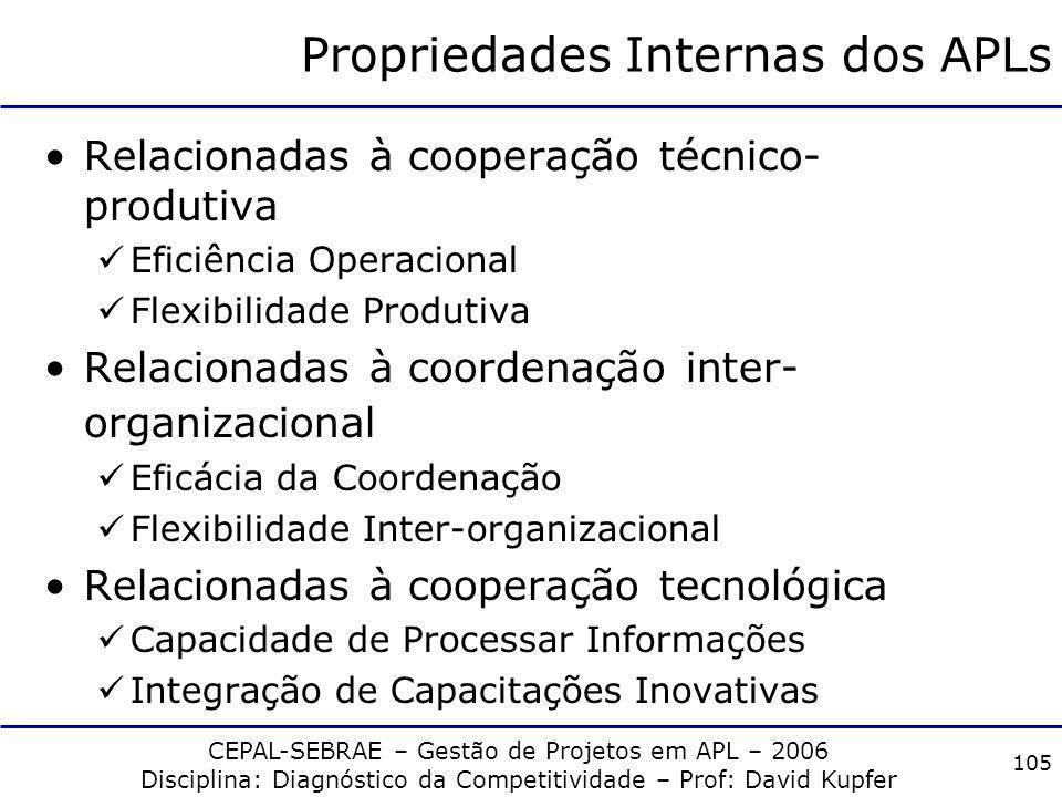 CEPAL-SEBRAE – Gestão de Projetos em APL – 2006 Disciplina: Diagnóstico da Competitividade – Prof: David Kupfer 104 Tipologia de APLs Langlois e Rober