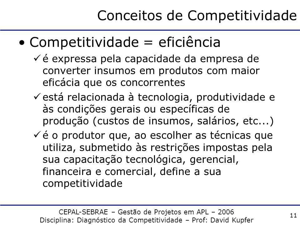 CEPAL-SEBRAE – Gestão de Projetos em APL – 2006 Disciplina: Diagnóstico da Competitividade – Prof: David Kupfer 10 Conceitos de Competitividade compet