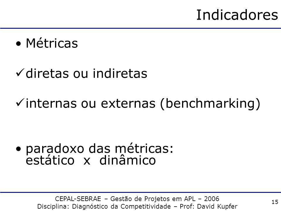 CEPAL-SEBRAE – Gestão de Projetos em APL – 2006 Disciplina: Diagnóstico da Competitividade – Prof: David Kupfer 14 Indicadores ex-ante Índices de prod