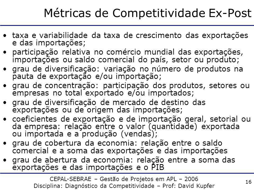 CEPAL-SEBRAE – Gestão de Projetos em APL – 2006 Disciplina: Diagnóstico da Competitividade – Prof: David Kupfer 15 Indicadores Métricas diretas ou ind