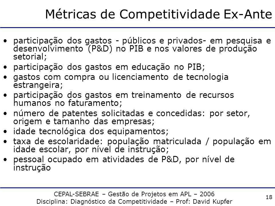 CEPAL-SEBRAE – Gestão de Projetos em APL – 2006 Disciplina: Diagnóstico da Competitividade – Prof: David Kupfer 17 Métricas de Competitividade Ex-Ante