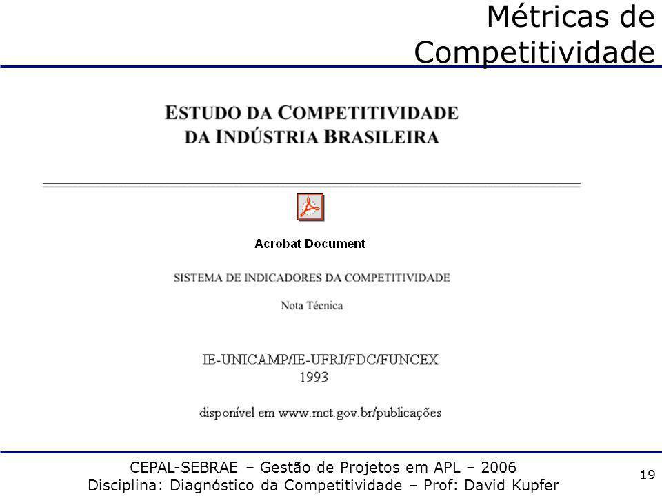 CEPAL-SEBRAE – Gestão de Projetos em APL – 2006 Disciplina: Diagnóstico da Competitividade – Prof: David Kupfer 18 Métricas de Competitividade Ex-Ante