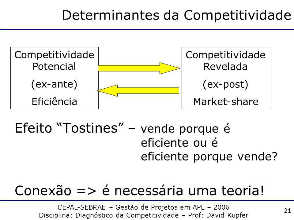 CEPAL-SEBRAE – Gestão de Projetos em APL – 2006 Disciplina: Diagnóstico da Competitividade – Prof: David Kupfer 20 II. Fatores determinantes da compet