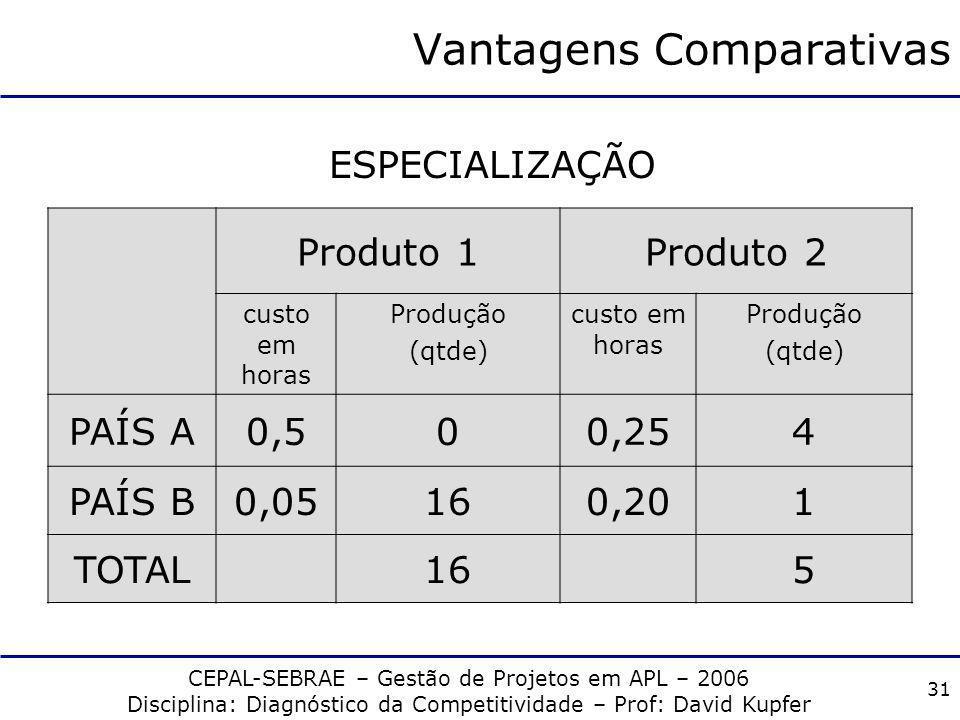 CEPAL-SEBRAE – Gestão de Projetos em APL – 2006 Disciplina: Diagnóstico da Competitividade – Prof: David Kupfer 30 Vantagens Comparativas Produto 1Pro